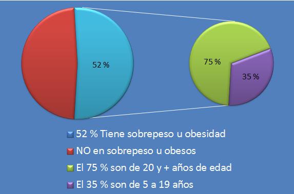obesidad_mexico2